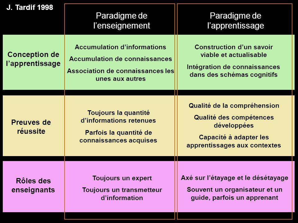Paradigme de lenseignement Conception de lapprentissage Construction dun savoir viable et actualisable Intégration de connaissances dans des schémas c