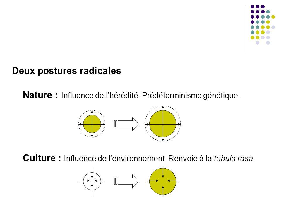 Deux postures radicales Nature : Influence de lhérédité. Prédéterminisme génétique. Culture : Influence de lenvironnement. Renvoie à la tabula rasa.