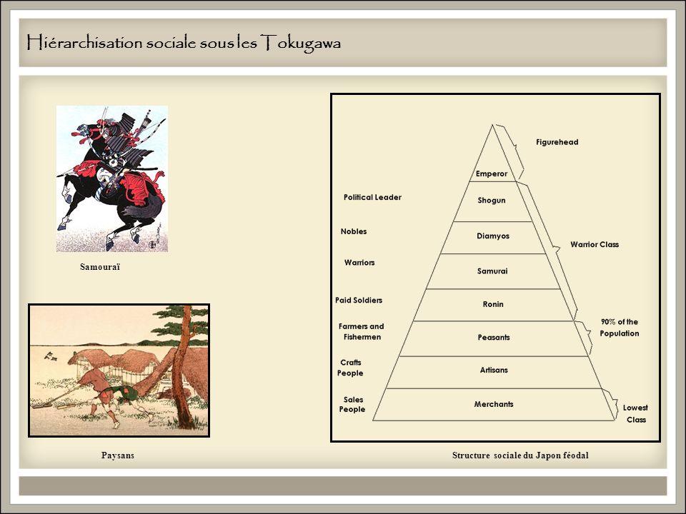Hiérarchisation sociale sous les Tokugawa Structure sociale du Japon féodal Samouraï Paysans
