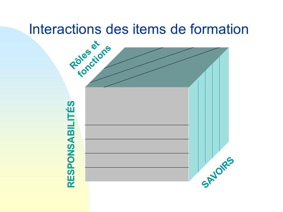 RESPONSABILITÉS SAVOIRS Rôles et fonctions Interactions des items de formation