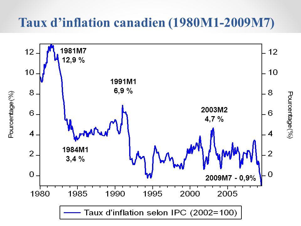 Taux dinflation canadien (1980M1-2009M7) 2001M05 3,9 % 1981M7 12,9 % 1984M1 3,4 % 1991M1 6,9 % 2003M2 4,7 % 2009M7 - 0,9%