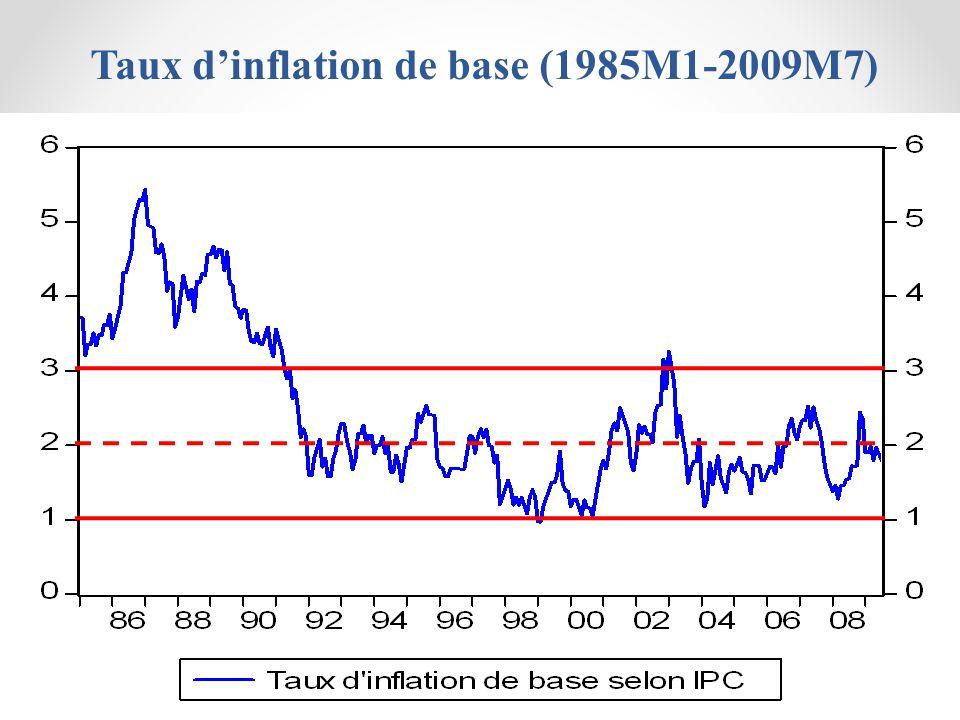 Taux dinflation de base (1985M1-2009M7)