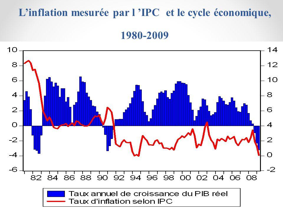 Linflation mesurée par l IPC et le cycle économique, 1980-2009