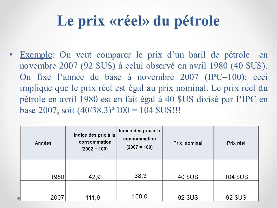 Le prix «réel» du pétrole Exemple: On veut comparer le prix dun baril de pétrole en novembre 2007 (92 $US) à celui observé en avril 1980 (40 $US).