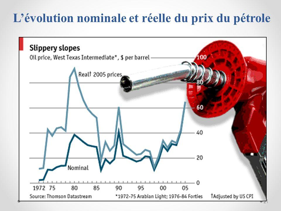 21 Lévolution nominale et réelle du prix du pétrole