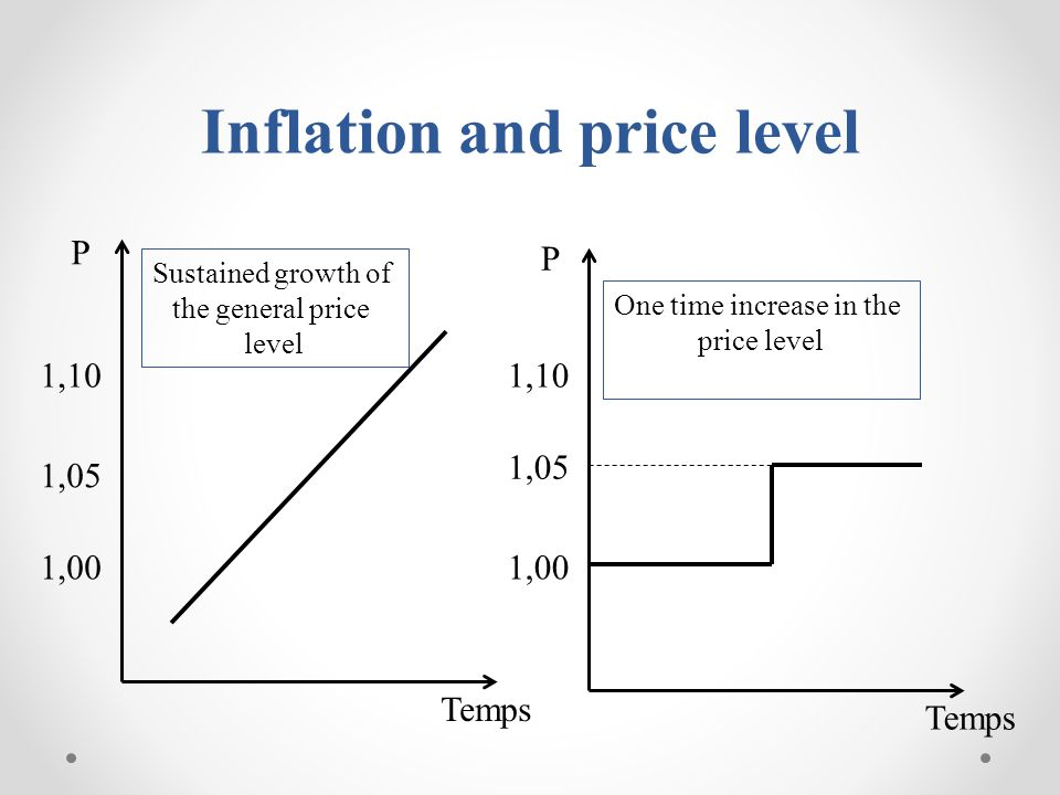 As well as unemployment, inflation is an economic and social wound for any country in the world, especially when it is not anticipated by economic policymakers, or controlled by the monetary authorities Currently the inflation rate is about 2% in most industrialized countries, a low, stable and therefore predictable value.