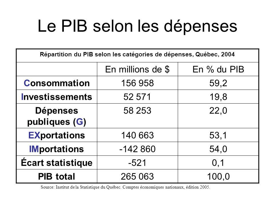 Répartition du PIB selon les catégories de dépenses, Québec, 2004 En millions de $En % du PIB Consommation156 95859,2 Investissements52 57119,8 Dépenses publiques (G) 58 25322,0 EXportations140 66353,1 IMportations-142 86054,0 Écart statistique-5210,1 PIB total265 063100,0 Source: Institut de la Statistique du Québec.