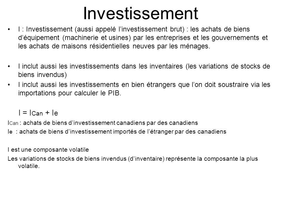 Investissement I : Investissement (aussi appelé linvestissement brut) : les achats de biens déquipement (machinerie et usines) par les entreprises et les gouvernements et les achats de maisons résidentielles neuves par les ménages.