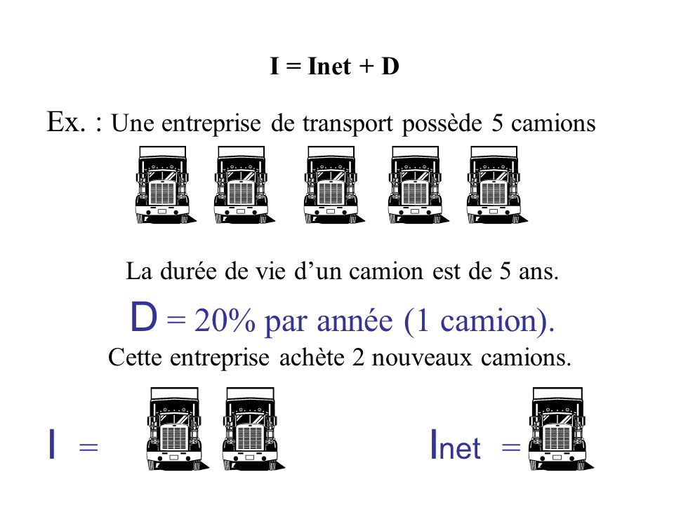 Ex.: Une entreprise de transport possède 5 camions Cette entreprise achète 2 nouveaux camions.