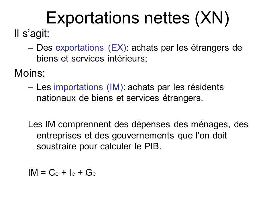 Il sagit: –Des exportations (EX): achats par les étrangers de biens et services intérieurs; Moins: –Les importations (IM): achats par les résidents nationaux de biens et services étrangers.