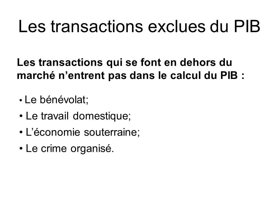 Les transactions qui se font en dehors du marché nentrent pas dans le calcul du PIB : Le bénévolat; Le travail domestique; Léconomie souterraine; Le crime organisé.