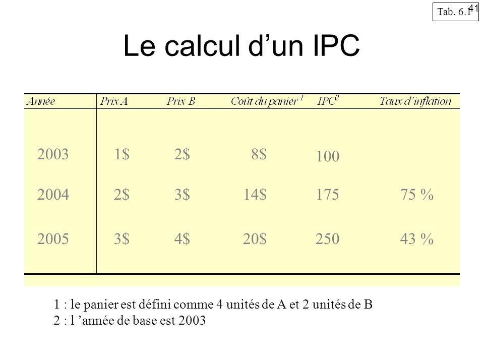 Le calcul dun IPC 2003 2004 2005 1$2$ 3$ 4$ 8$ 14$ 20$ 100 175 250 75 % 43 % 1 : le panier est défini comme 4 unités de A et 2 unités de B 2 : l année de base est 2003 Tab.