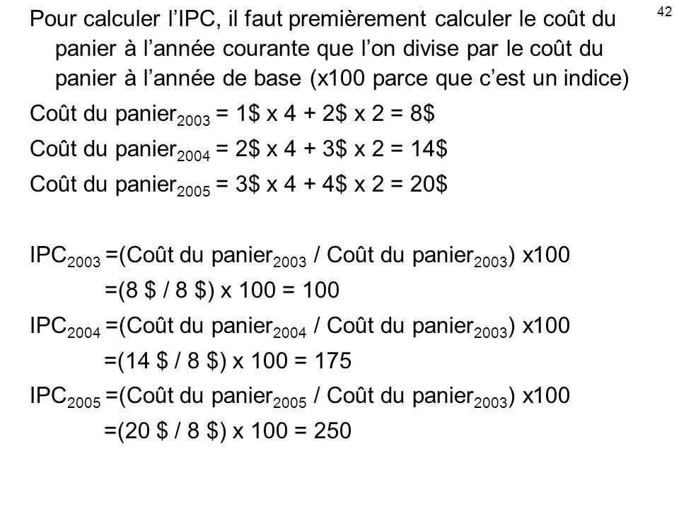 42 Pour calculer lIPC, il faut premièrement calculer le coût du panier à lannée courante que lon divise par le coût du panier à lannée de base (x100 parce que cest un indice) Coût du panier 2003 = 1$ x 4 + 2$ x 2 = 8$ Coût du panier 2004 = 2$ x 4 + 3$ x 2 = 14$ Coût du panier 2005 = 3$ x 4 + 4$ x 2 = 20$ IPC 2003 =(Coût du panier 2003 / Coût du panier 2003 ) x100 =(8 $ / 8 $) x 100 = 100 IPC 2004 =(Coût du panier 2004 / Coût du panier 2003 ) x100 =(14 $ / 8 $) x 100 = 175 IPC 2005 =(Coût du panier 2005 / Coût du panier 2003 ) x100 =(20 $ / 8 $) x 100 = 250