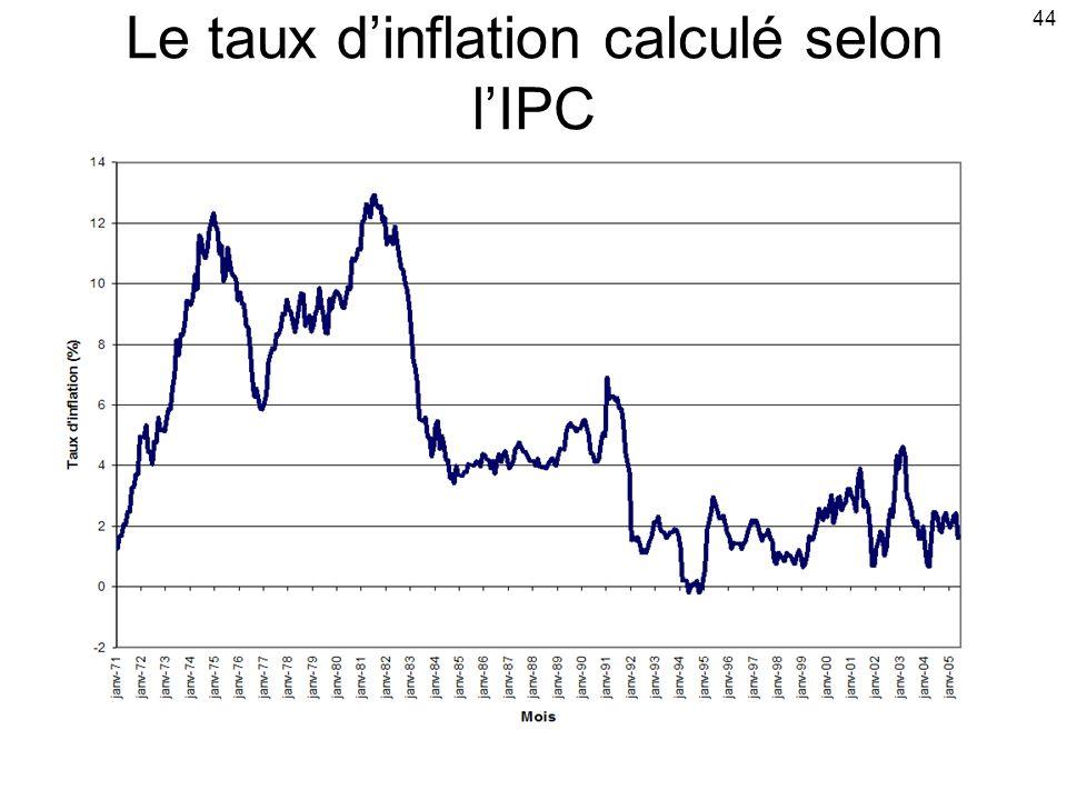 44 Le taux dinflation calculé selon lIPC