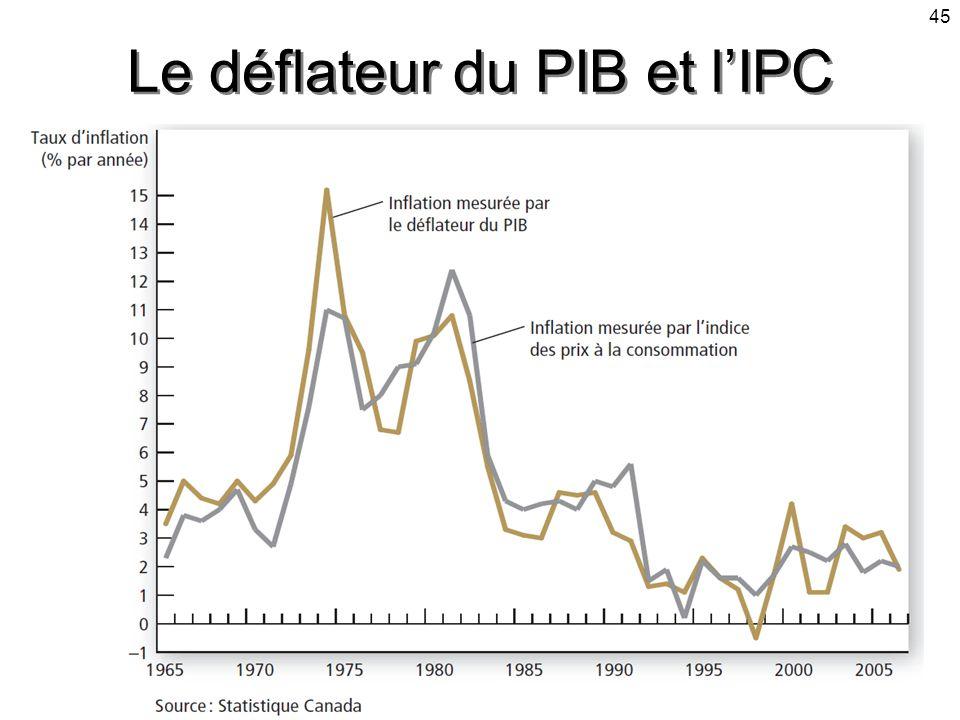 45 Le déflateur du PIB et lIPC
