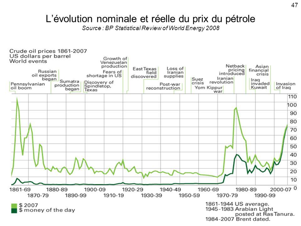 47 2000 Lévolution nominale et réelle du prix du pétrole Source : BP Statistical Review of World Energy 2008
