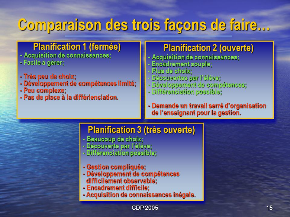 CDP 200515 Comparaison des trois façons de faire… Planification 1 (fermée) - Acquisition de connaissances; - Facile à gérer; - Très peu de choix; - Dé