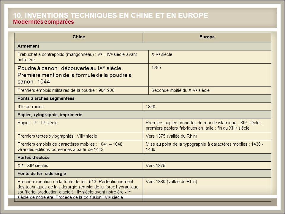 10. INVENTIONS TECHNIQUES EN CHINE ET EN EUROPE Modernités comparées ChineEurope Armement Trébuchet à contrepoids (mangonneau) : V e – IV e siècle ava