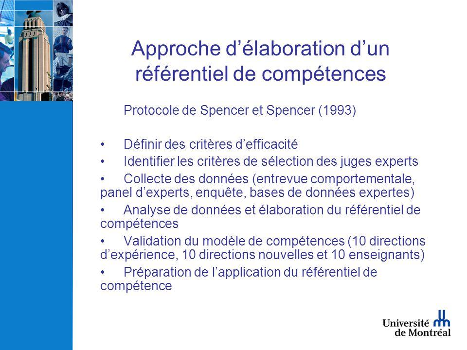 Approche délaboration dun référentiel de compétences Protocole de Spencer et Spencer (1993) Définir des critères defficacité Identifier les critères d