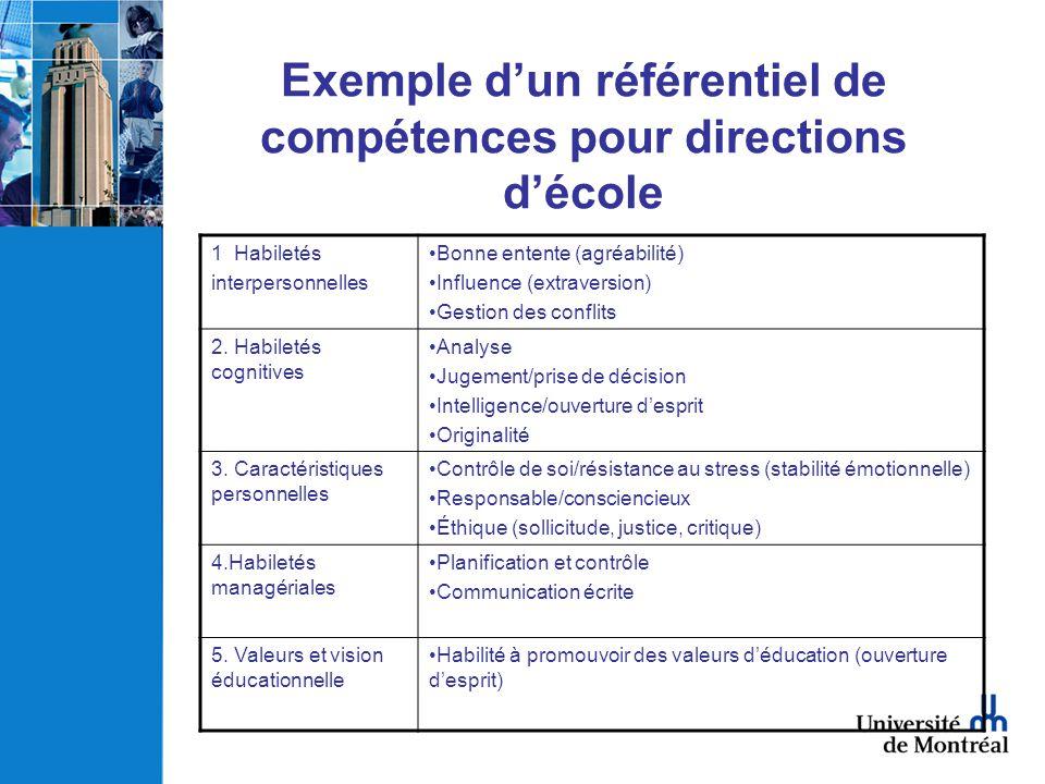 Exemple dun référentiel de compétences pour directions décole 1 Habiletés interpersonnelles Bonne entente (agréabilité) Influence (extraversion) Gesti