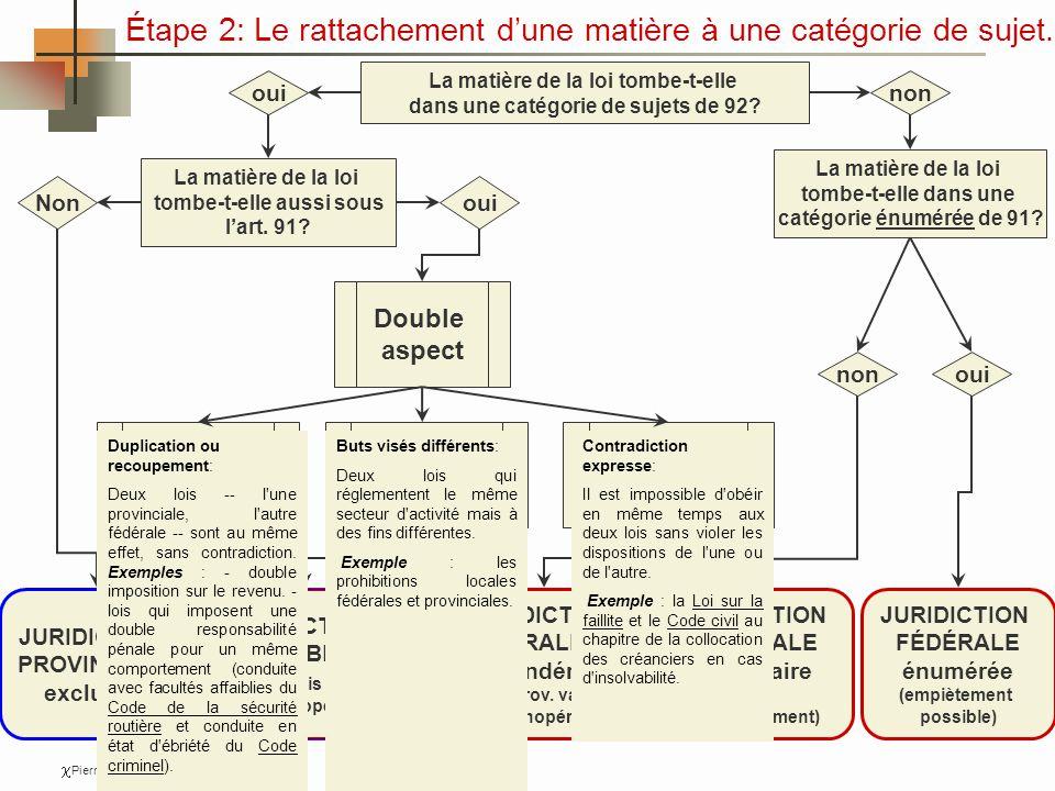 Étape 2: Le rattachement dune matière à une catégorie de sujet.
