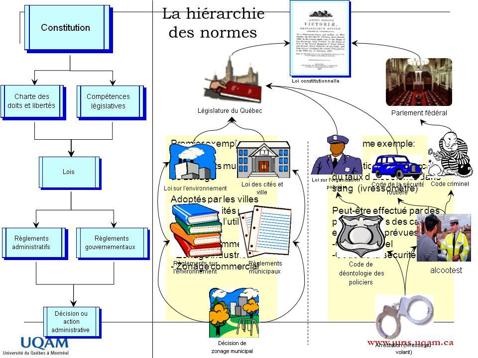 www.juris.uqam.ca Deuxième exemple: Arrestation pour vérification du taux dalcoolémie dans sang (ivressomètre) Peut-être effectué par des policiers da