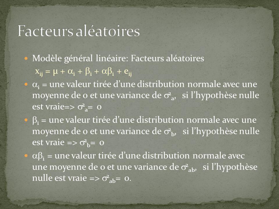 Deux facteurs aléatoires MSQ lignes : 2 p + n 2 ab + nc 2 a MSQ colonnes : 2 p + n 2 ab + nr 2 b MSQ interaction : 2 p + n 2 ab MSQ erreur : 2 p Modèle mixte Facteur aléatoire comme ci-haut Facteur fixe : MSQ effet est divisé par MSQ within - MSQ aléatoire