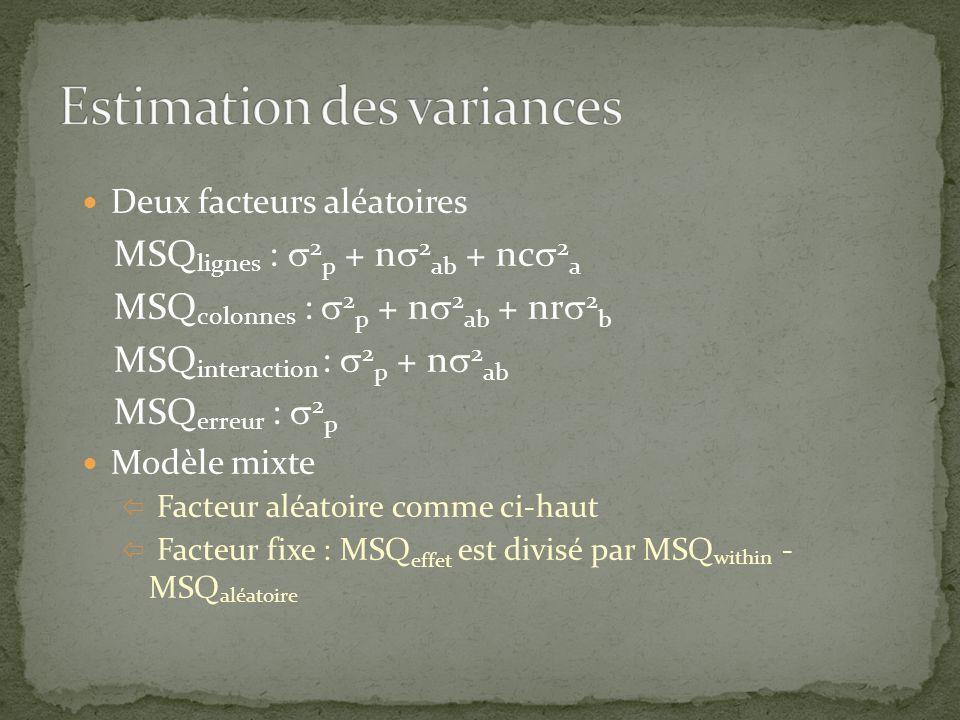 n = 24; m 1 = 49.17, m 2 = 49.72, m 3 = 50.28, m 4 = 50.83 Exemple 1 univariée Greenhouse-Geisser:.49 univariée Huynh-Feldt:.51 multivariée:.40 Exemple 2 univariée Greenhouse-Geisser:.49 univariée Huynh-Feldt:.51 multivariée:.85