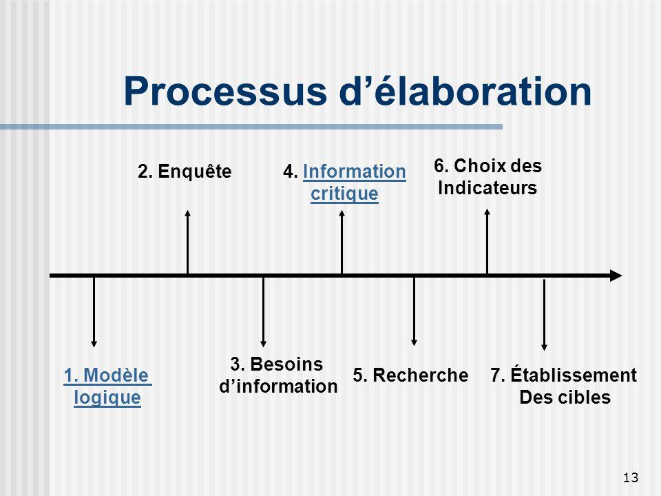 13 Processus délaboration 1. Modèle logique 2. Enquête 3. Besoins dinformation 5. Recherche 4. InformationInformation critique 6. Choix des Indicateur