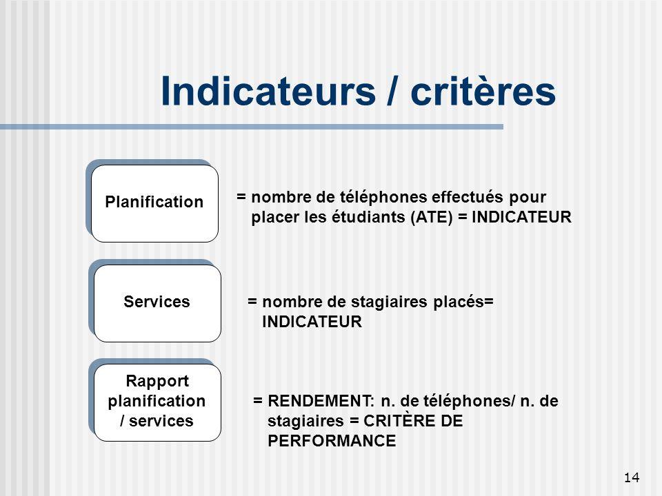 14 Indicateurs / critères Rapport planification / services Planification Services = nombre de téléphones effectués pour placer les étudiants (ATE) = I