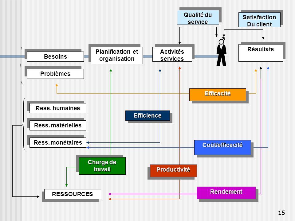 15 Planification et organisation Résultats Activités services Besoins Problèmes Ress. humaines Ress. matérielles Ress. monétaires Coût/efficacitéCoût/