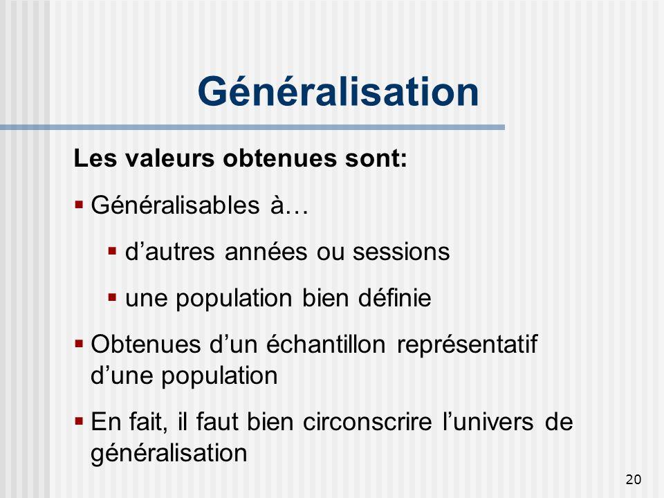 20 Généralisation Les valeurs obtenues sont: Généralisables à… dautres années ou sessions une population bien définie Obtenues dun échantillon représe