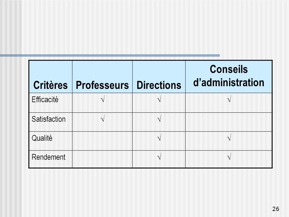 26 CritèresProfesseursDirections Conseils dadministration Efficacité Satisfaction Qualité Rendement