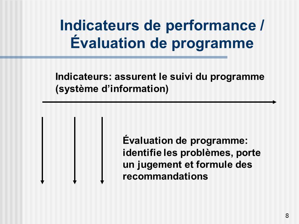 9 Les indicateurs de performance Sont quantitatifs (chiffre brut - volume, moyenne, rapport - ratio, cote, index, taux, pourcentage) Documentent les différentes composantes dun programme (ressources, activités, résultats obtenus, etc.) Considèrent lefficacité comme primordiale
