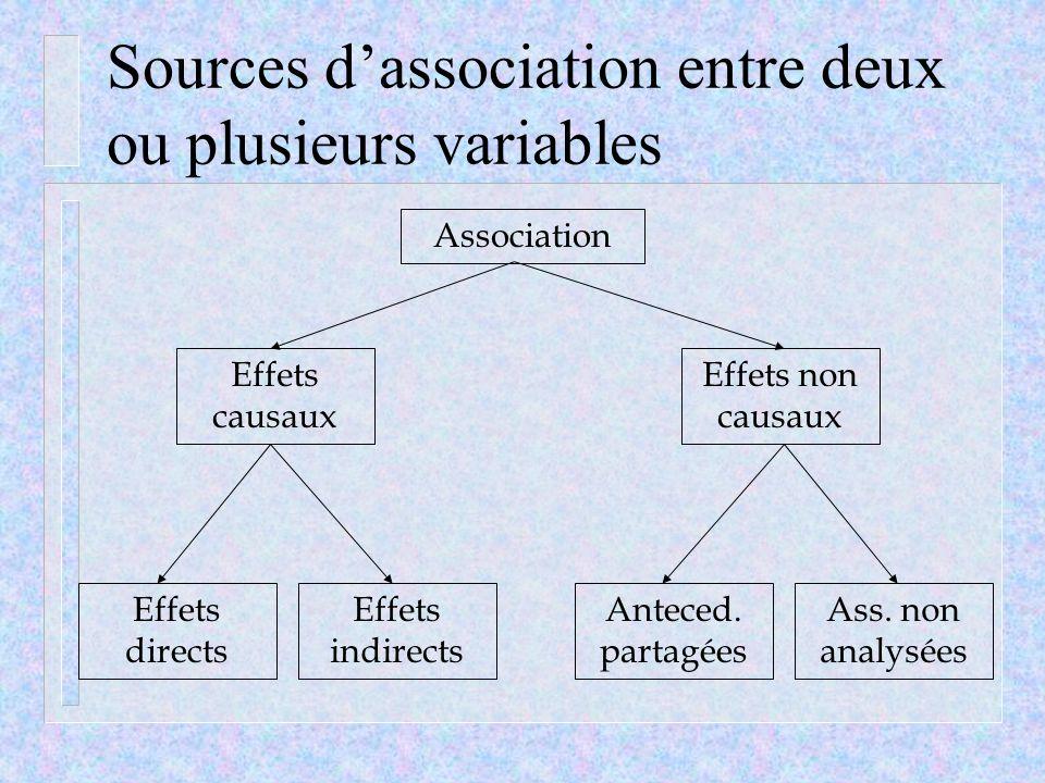 Sources dassociation entre deux ou plusieurs variables Association Effets causaux Effets non causaux Effets directs Effets indirects Anteced. partagée