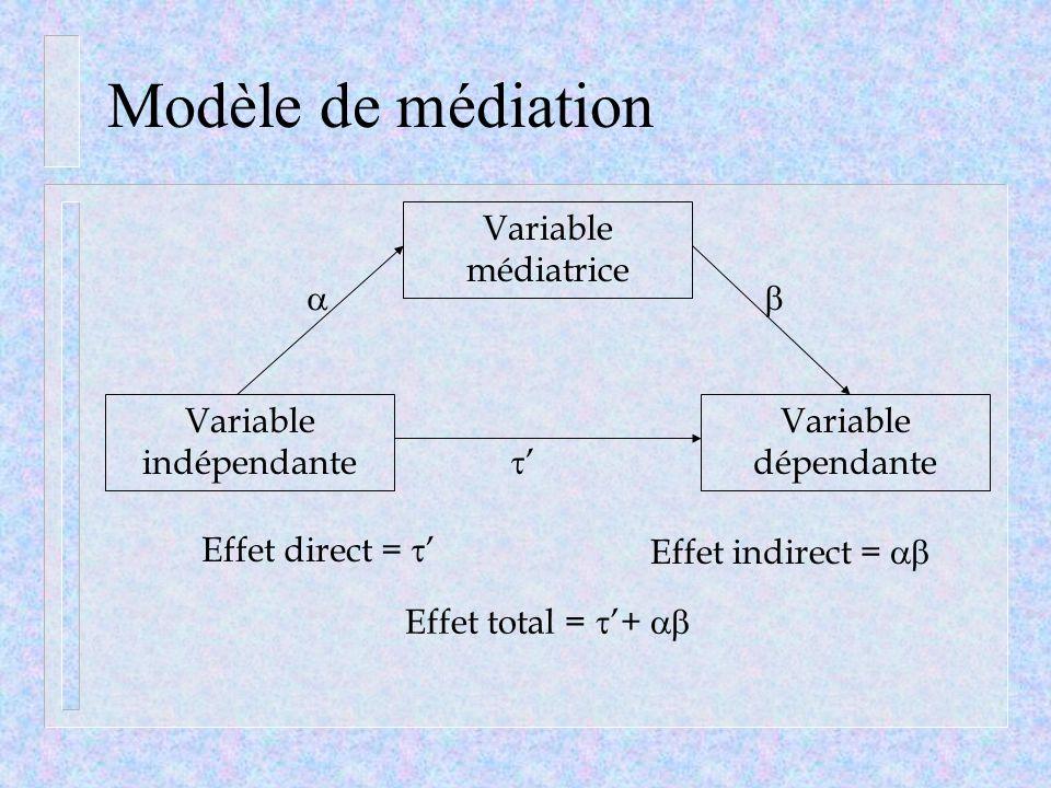 Modèle de médiation Variable indépendante Variable dépendante Variable médiatrice Effet direct = Effet indirect = Effet total = +