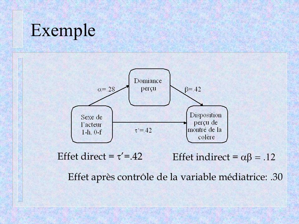 Exemple Effet direct = =.42 Effet indirect = Effet après contr Ô le de la variable médiatrice:.30