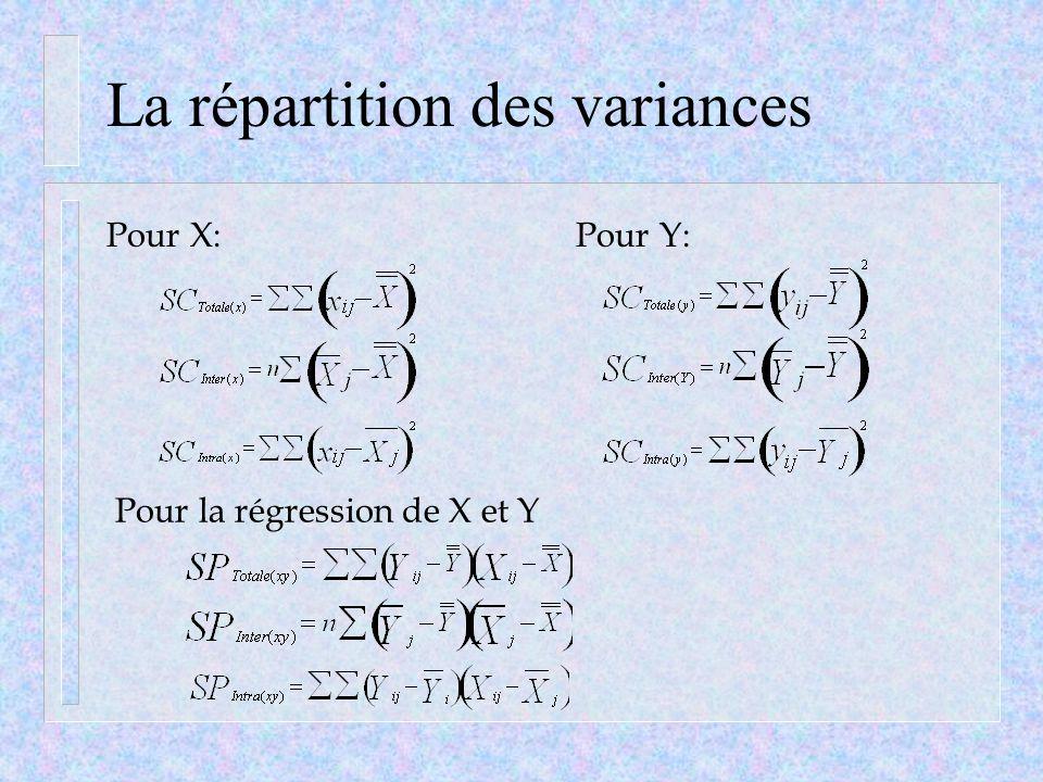 La répartition des variances Pour X:Pour Y: Pour la régression de X et Y