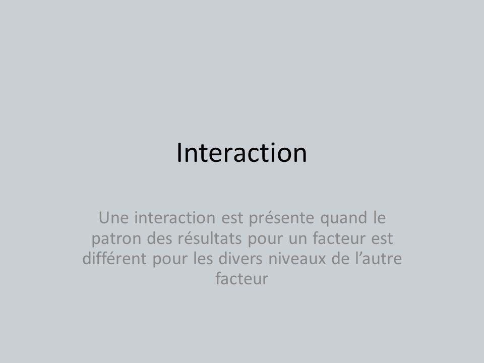 Interaction Une interaction est présente quand le patron des résultats pour un facteur est différent pour les divers niveaux de lautre facteur