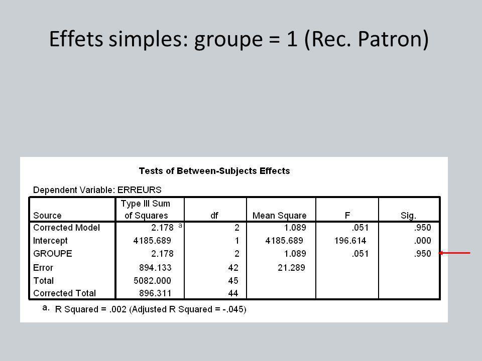 Effets simples: groupe = 1 (Rec. Patron)