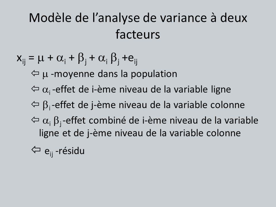 Modèle de lanalyse de variance à deux facteurs x ij = + i + j + i j +e ij -moyenne dans la population i -effet de i-ème niveau de la variable ligne i