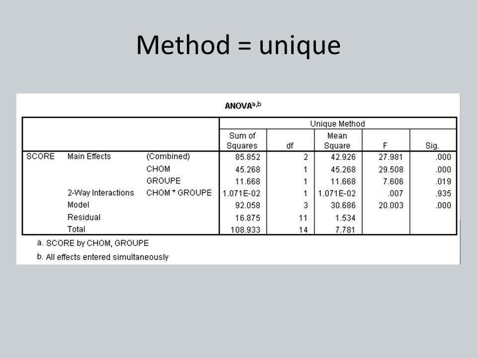 Method = unique