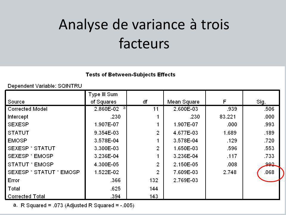 Analyse de variance à trois facteurs