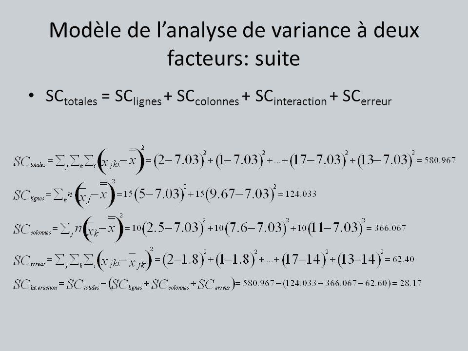 Modèle de lanalyse de variance à deux facteurs: suite SC totales = SC lignes + SC colonnes + SC interaction + SC erreur