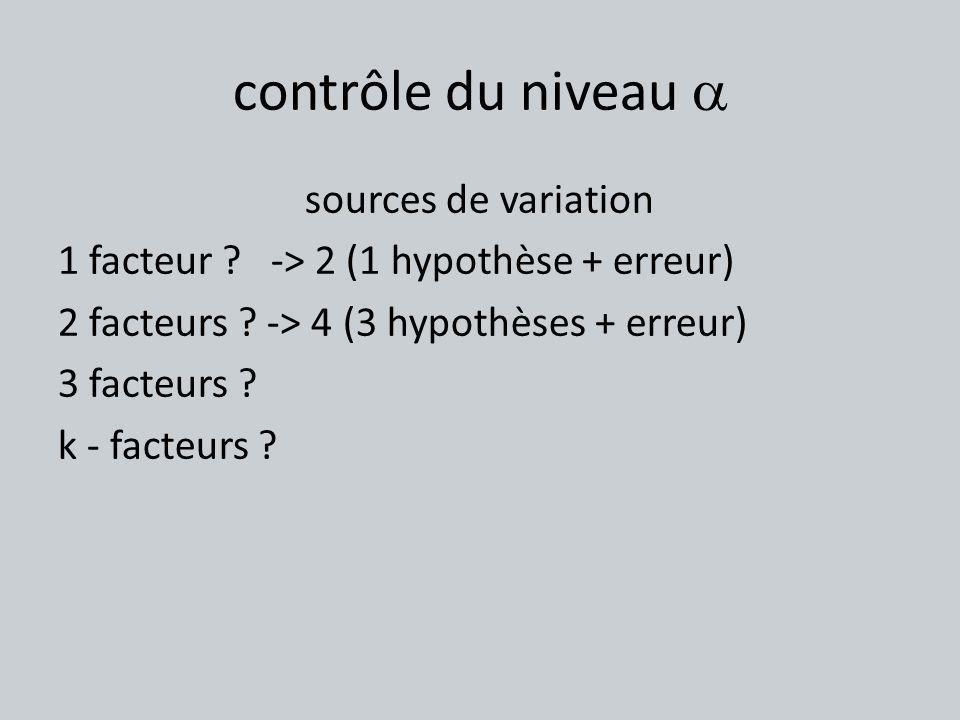 contrôle du niveau sources de variation 1 facteur ? -> 2 (1 hypothèse + erreur) 2 facteurs ? -> 4 (3 hypothèses + erreur) 3 facteurs ? k - facteurs ?