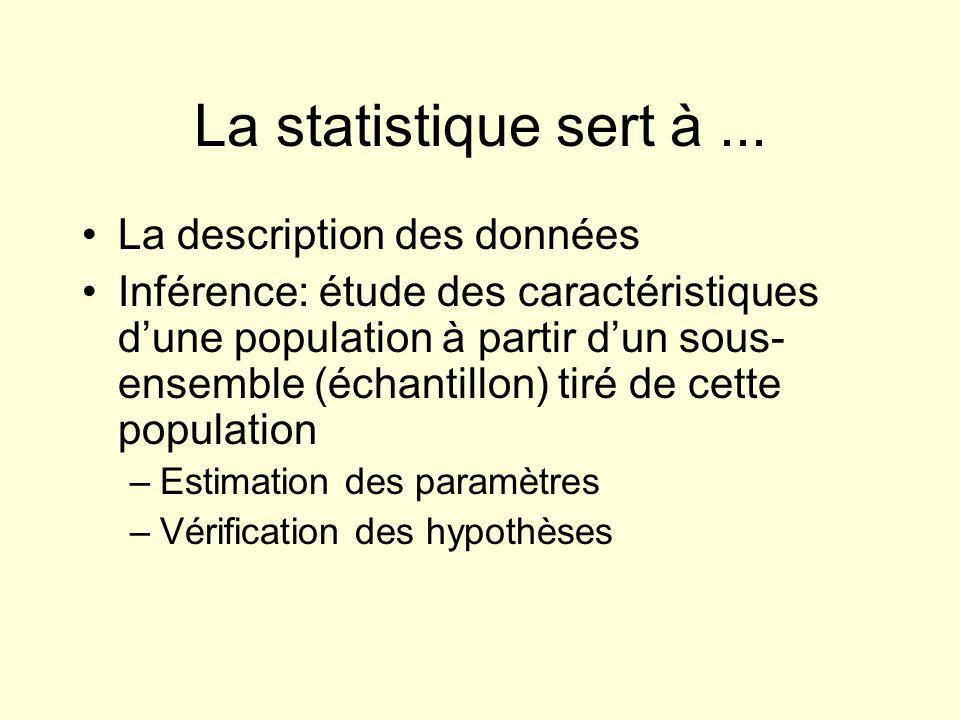 La statistique sert à... La description des données Inférence: étude des caractéristiques dune population à partir dun sous- ensemble (échantillon) ti