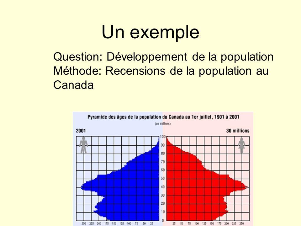 Un exemple Question: Développement de la population Méthode: Recensions de la population au Canada