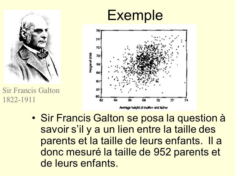 Sir Francis Galton se posa la question à savoir sil y a un lien entre la taille des parents et la taille de leurs enfants. Il a donc mesuré la taille