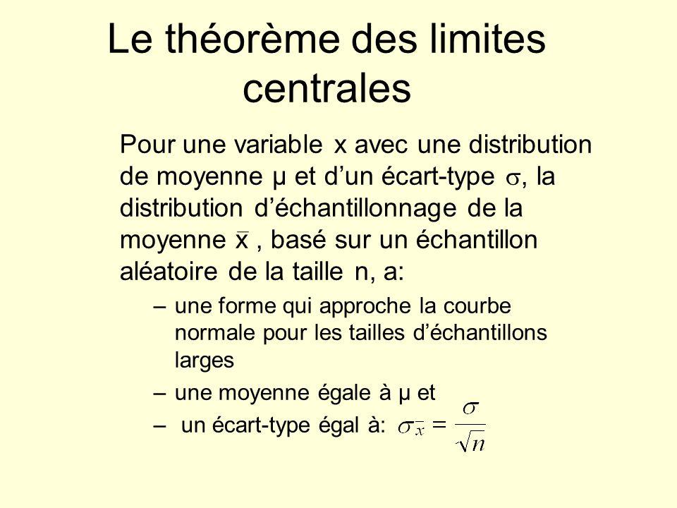 Le théorème des limites centrales Pour une variable x avec une distribution de moyenne µ et dun écart-type, la distribution déchantillonnage de la moy