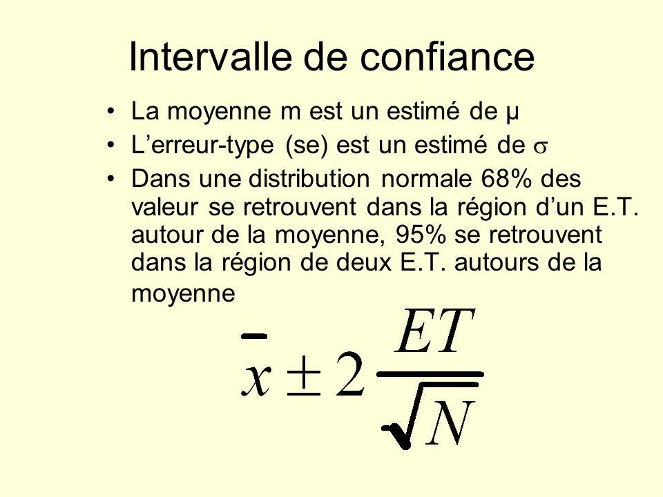 Intervalle de confiance La moyenne m est un estimé de µ Lerreur-type (se) est un estimé de Dans une distribution normale 68% des valeur se retrouvent